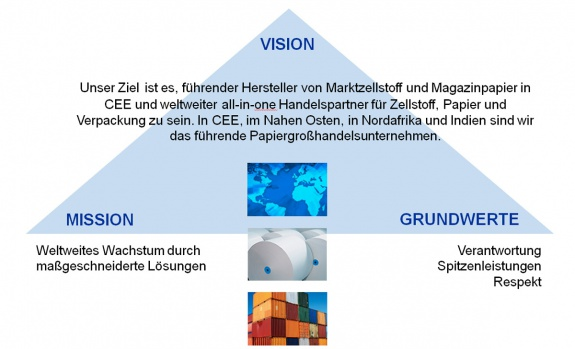 Der Heinzel Kurs
