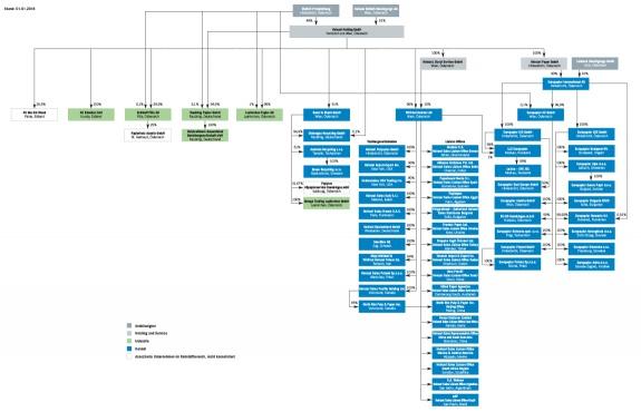 Heinzel group Eigentümerstruktur