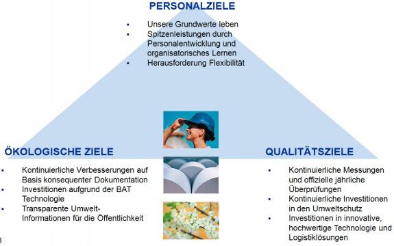 Heinzel Group Strategie: Wie wir unsere Ziele erreichen