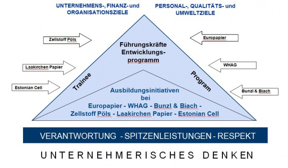 Heinzel Group: Strategisches Personalentwicklungskonzept