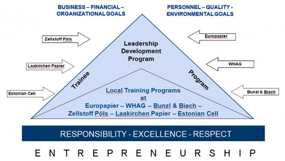Heinzel Group: Strategic personnel development concept