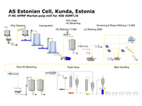 Estonian Cell Process Flow Sheet (254.3 KB)